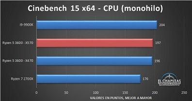 AMD-Ryzen-5-3600-X570-Tests-2