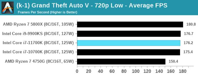 Core-i7-11700K-GTA5