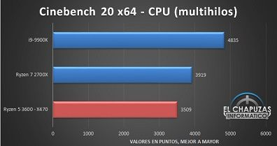 AMD-Ryzen-5-3600-X470-Tests-3