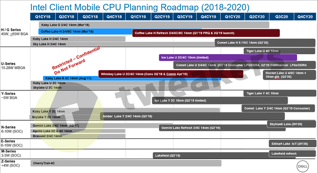 Intel Mobile Client CPU