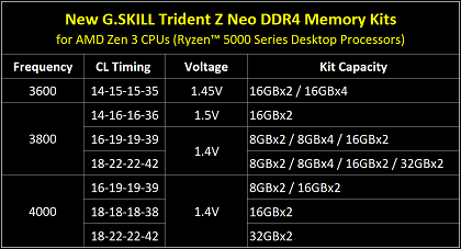05-Trident-Z-Neo-for-Ryzen-5000-Series-Spec-Table-ENG