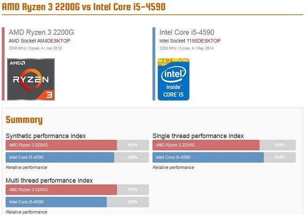 AMD Ryzen 3 2200G vs Intel Core i5-4590