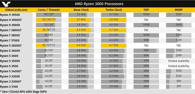 AMD Ryzen 3000 Processors