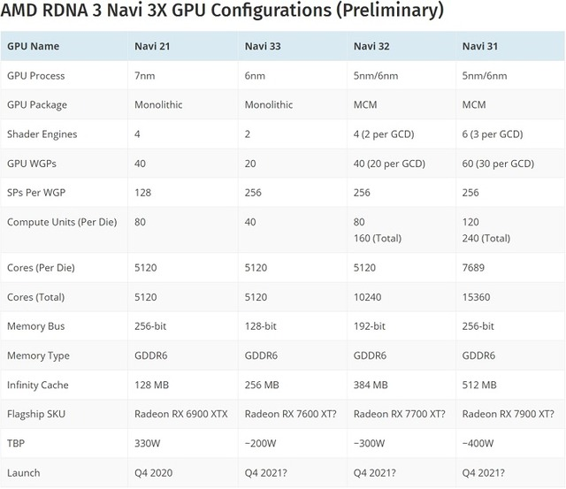 AMD_RDNA3_Navi_3X_GPU_Configurations