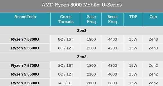 AMD_Ryzen_5000_Mobile_U-Series
