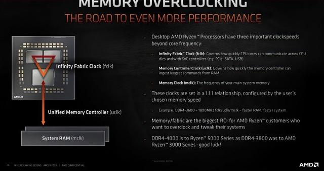 AMD-Ryzen-5000-Memory-Overclocking-2048x1081