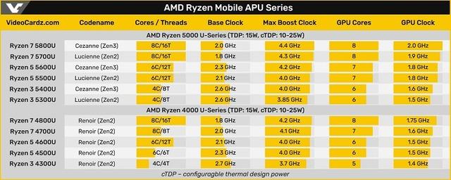 AMD_Ryzen_Mobile_APU_Series