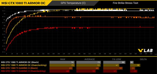 MSI-GTX-1080-TI-ARMOR-GPU-Temp
