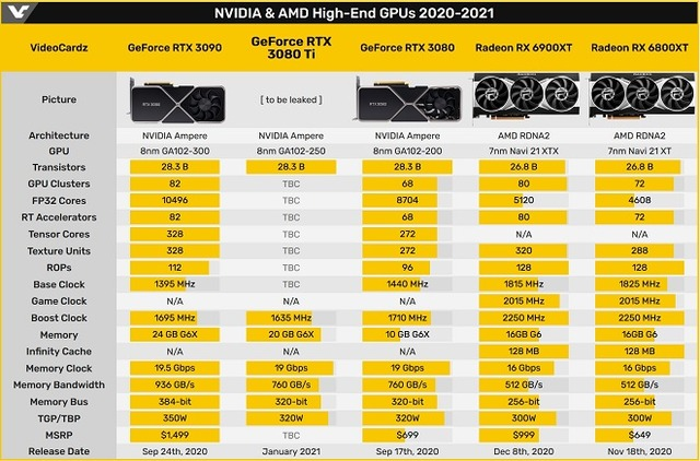High-End_GPUs_2020-2021