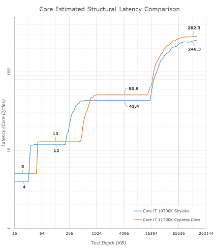 Intel-Core-i7-11700K-Core-Latency-850x984