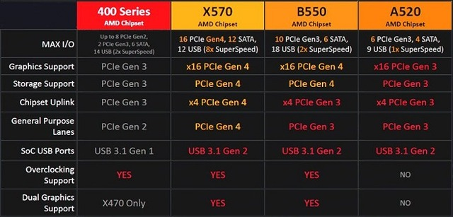 AMD-A520-Chipset-Specifications
