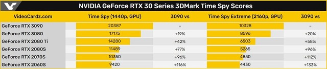 RTX_30_Series_3DMark