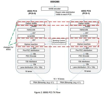 800 Gigabit Ethernet Specification 2