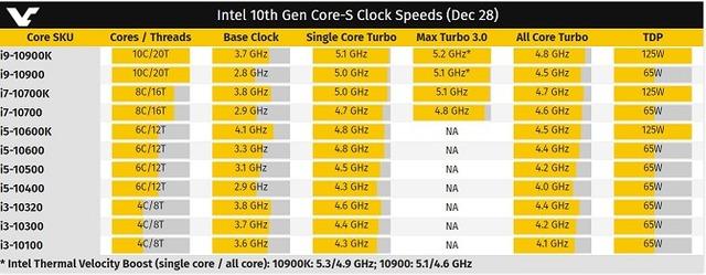Intel 10th Gen Core-S Clock Speeds (Dec 28)