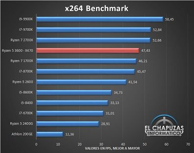 AMD-Ryzen-5-3600-X470-Tests-7