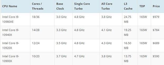 ntel 10th Gen Core i9 'Cascade Lake' X-Series CPU Lineup
