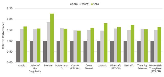 NVIDIA-GeForce-RTX-3070-RG-Peformance