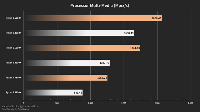 AMD-Ryzen-5000-Series-Sandra-Performance-2