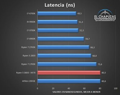 AMD-Ryzen-5-3600-X470-Tests-8