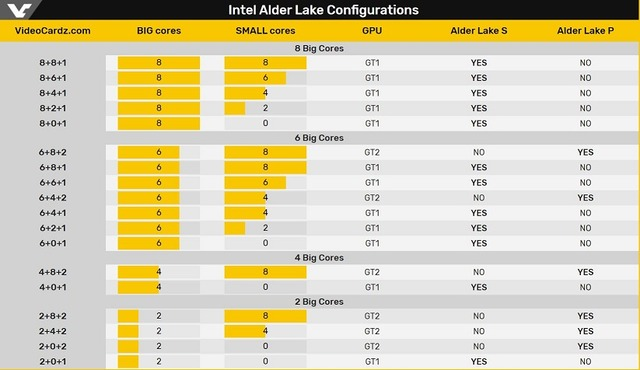 Intel_Alder_Lake_Configurations