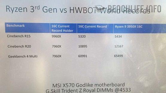 AMD-Ryzen-9-3950X-World-Record-OC-740x417