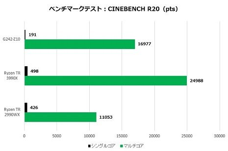 G242-Z10_002_cinebench20_620x410