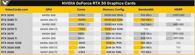 NVIDIA_GeForce_RTX_30_Graphics Cards