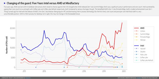 AMD-Mindfactory-Market-Share-November-2019-8PwTmwu-1480x740