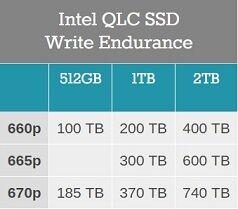 Intel_QLC_SSD_Write_Endurance