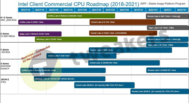 ntel CPU 2018-2021 Roadmap