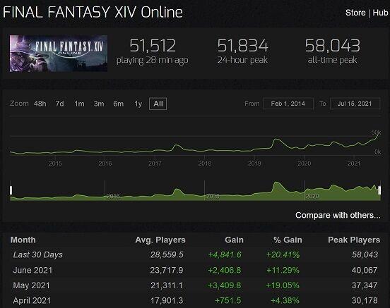 steam_ff14_charts