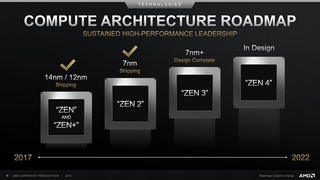 AMD-Zen-Roadmap
