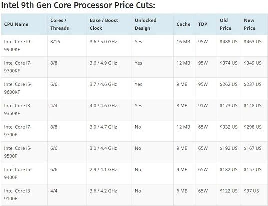 Intel 9th Gen Core Processor Price Cuts