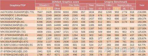 GeForce_MX350_Performance