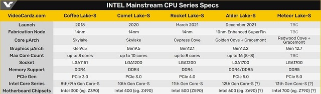 INTEL_Mainstream_CPU_Series Specs