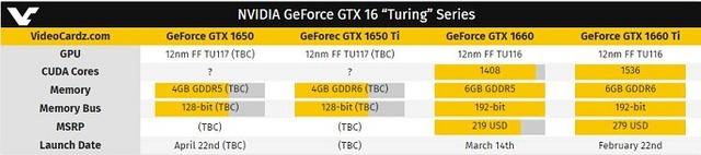 "GeForce GTX 16 ""Turing"" Series"