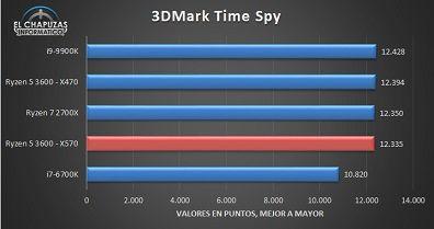 AMD-Ryzen-5-3600-X570-Benchmarks-2