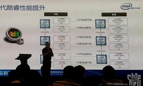 Intel-Coffee-Lake-Performance-leaked