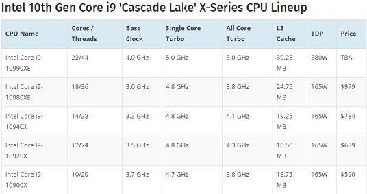 Intel 10th Gen Core i9
