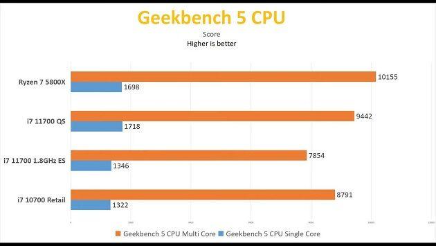Intel-Core-i7-11700-Geekbench_videocardz