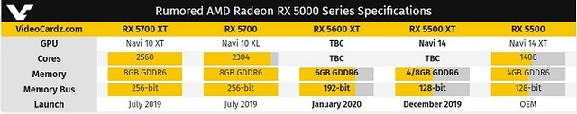 Radeon RX 5000 Series Specifications