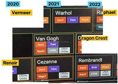 AMD-Rembrand-6nm-Navi2-2020-APU