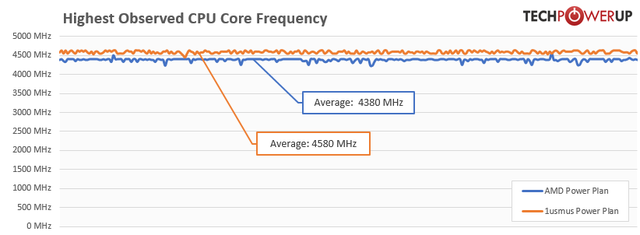 highest-observed-cpu-frequency