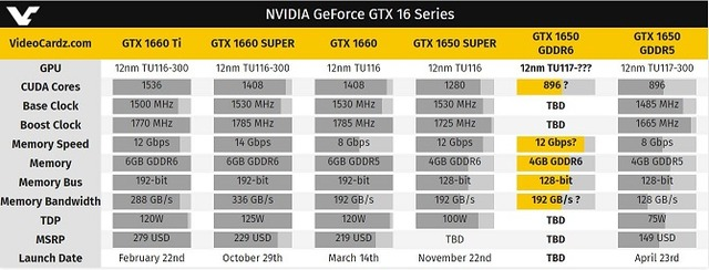 NVIDIA GeForce GTX 16 Series