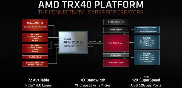 AMD-3rd-Gen-Ryzen-Threadripper-CPU_TRX40-Chipset-1480x717