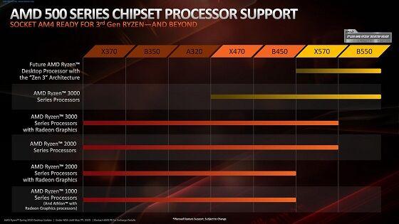 AMD-Ryzen-4000-Zen-3-Vermeer-Desktop-CPU-AM4-Compatibility-Chart