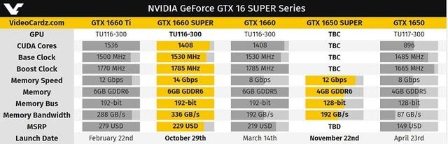 NVIDIA GeForce GTX 16 SUPER Series