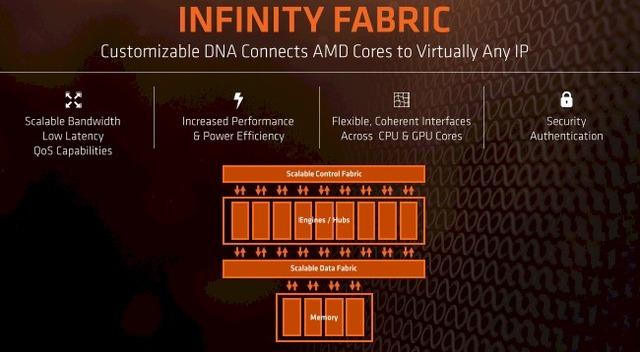 AMD-Infinity-Fabric