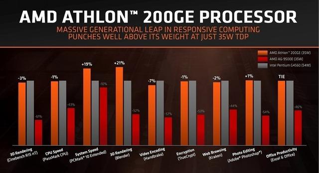 Athlon_200GE_1024x555-1024x555
