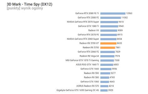 Radeon-RX-5700-3DMark-Time-Spy-CPU